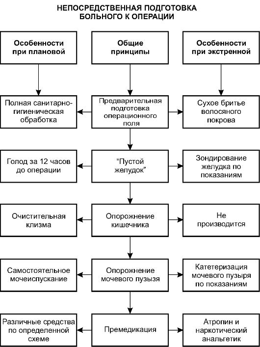 Схема непосредственной