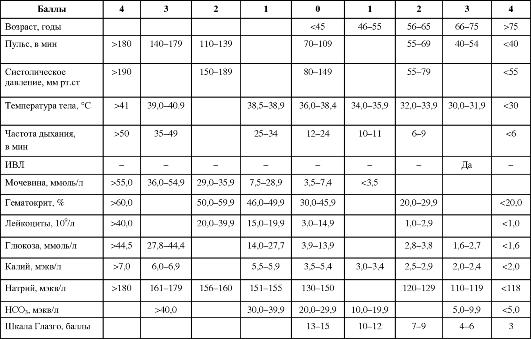 Таблица 10-1.