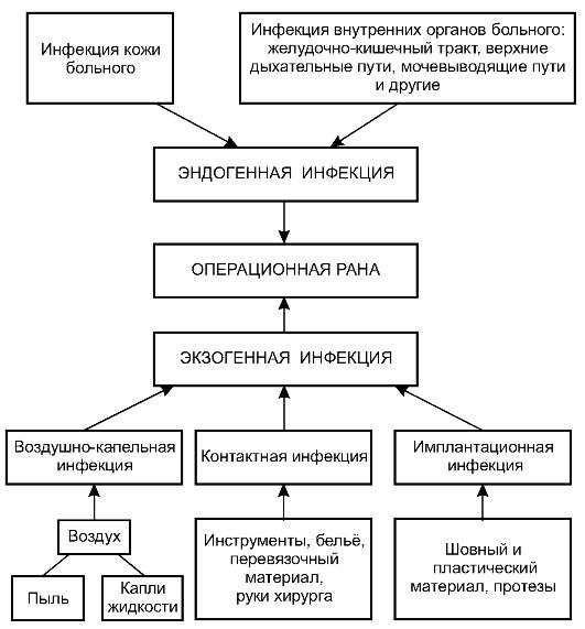 Асептика и антисептика цель средства методы