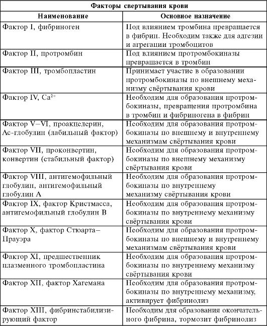 Факторы свёртывающей системы