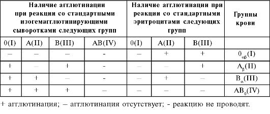 Схема смешивания крови