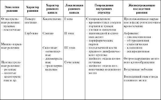 Примеры диагнозов ранений и