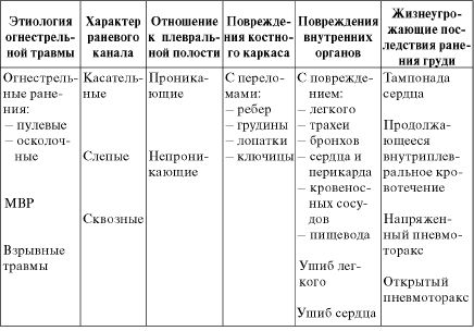 Таблица 20.1. Классификация
