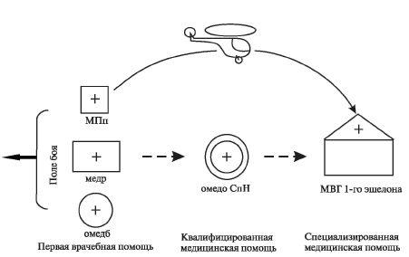 Схема этапного лечения раненых