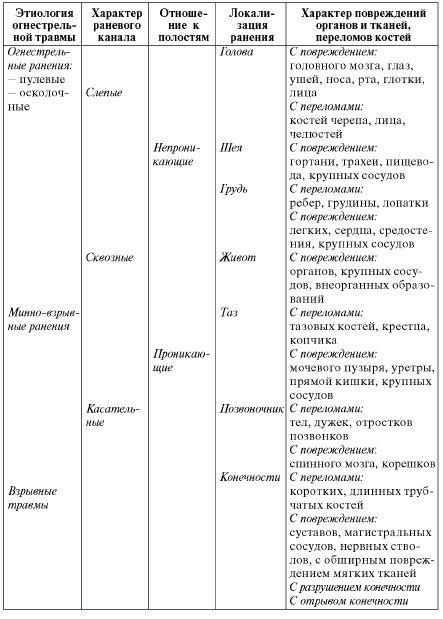 Таблица 4.1. Классификация