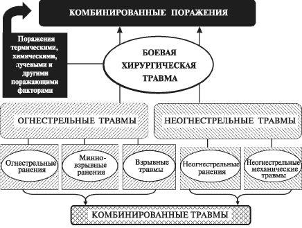 Классификация боевой